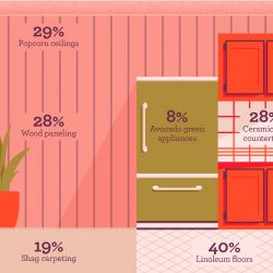 Outdated features home buyers hate
