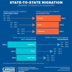 Florida Big Winner in State to State MIgration