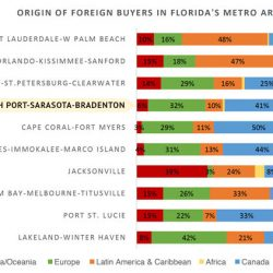 Sarasota Real Estate Foreign Buyer Breakdown
