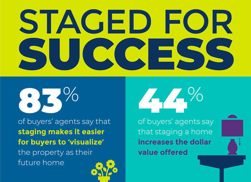 """Staged Houses Help Buyers Visualize """"Home"""""""
