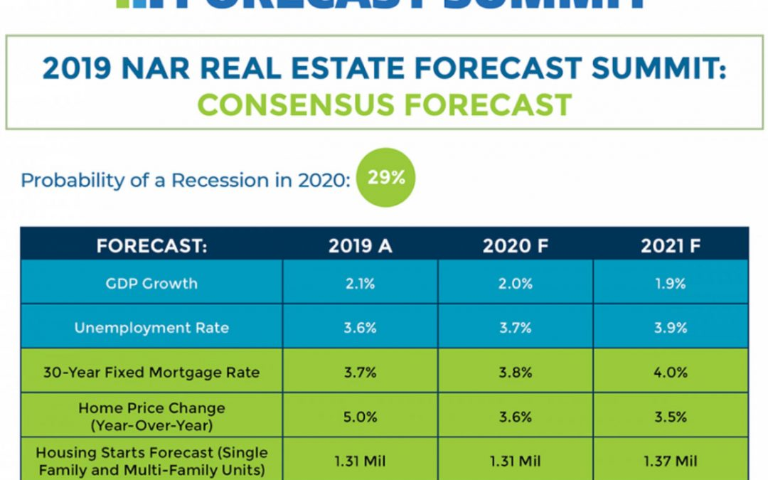 Real Estate Forecast Summit: Expected Economic Growth