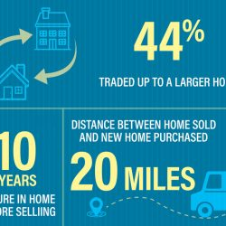 Snapshot of Real Estate Home Sellers