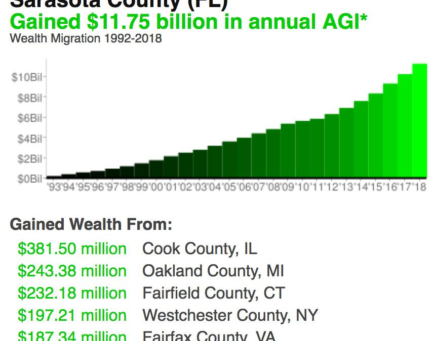 Sarasota Wealth Migration
