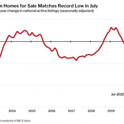 Real Estate Inventory July 2020