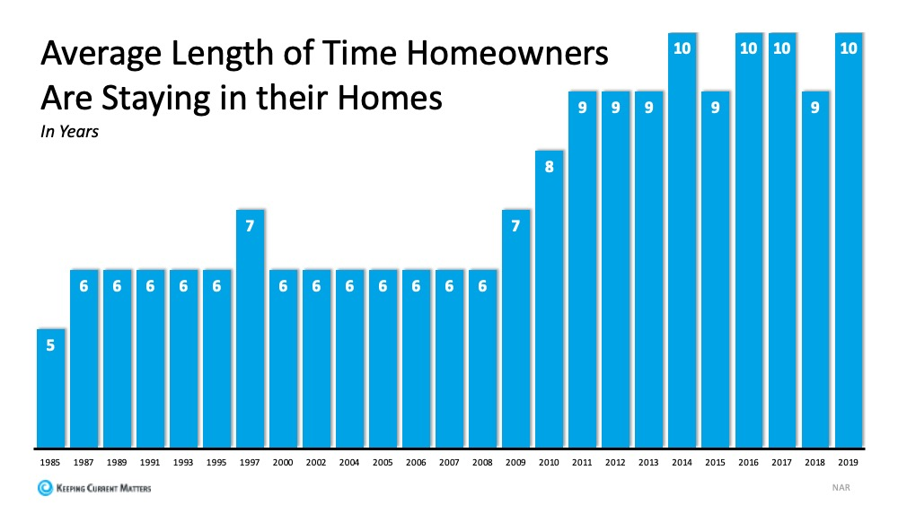 Real Estate Length of Time in Current Home