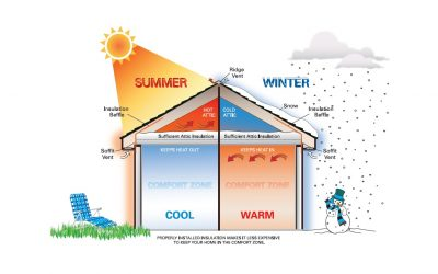 Energy Savings at Home: Seal & Insulate