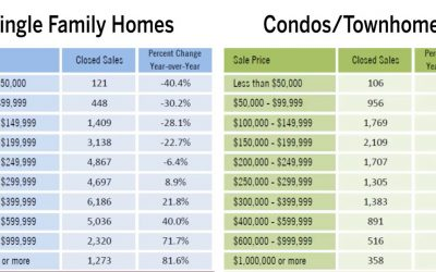 Luxury Home Sales Pace Resurgence in Florida Real Estate Market
