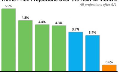Where Are Home Values Headed in the Next 12 Months?