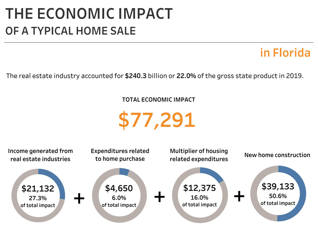 Economic Impact of a Home Sale in Florida