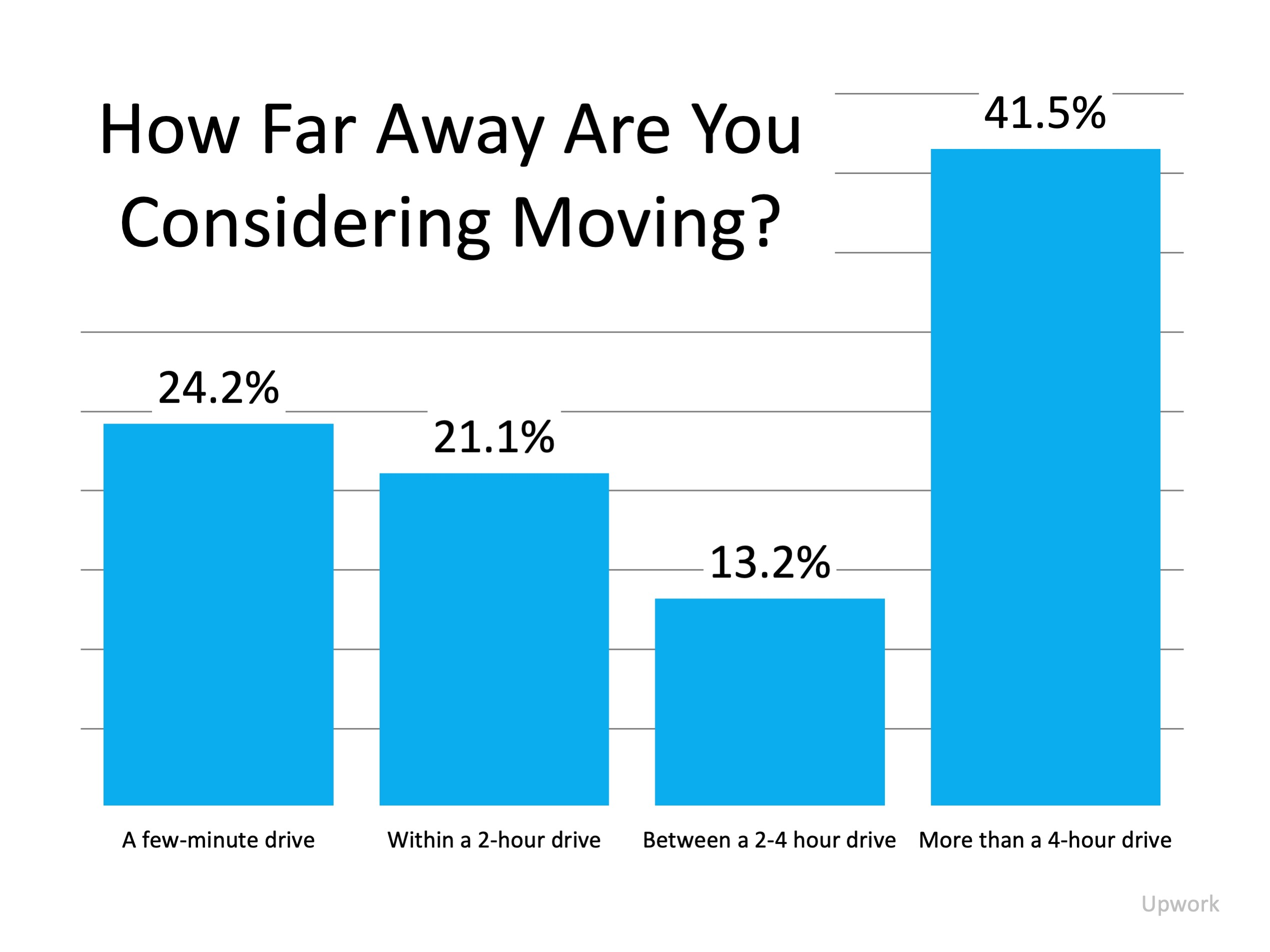Work from Home Real Estate Moving Distance