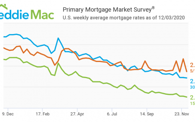 Mortgage Rates Drop to Record Low 2.71%